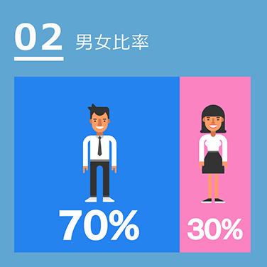 02男女比率