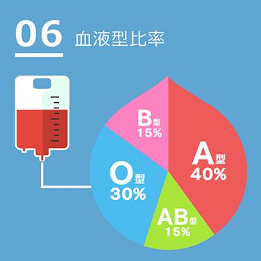 06血液型比率
